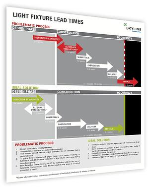 Lighting_Lead_Time_Infographic_Right.jpg